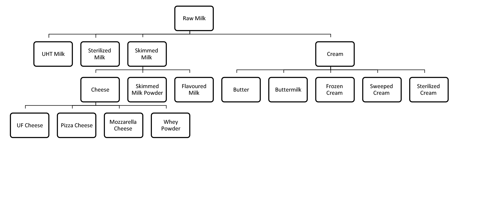 Dairy Diagram